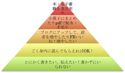 ブログ記事が本になるまでの5段階説